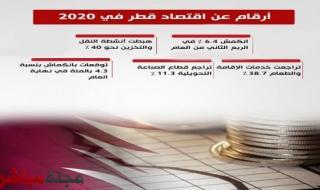 أرقام عن اقتصاد قطر في 2020 (انفوجراف)